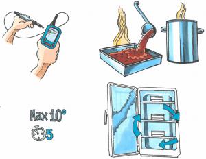 egenkontrol med temperaturtagning og korrekt nedkøling